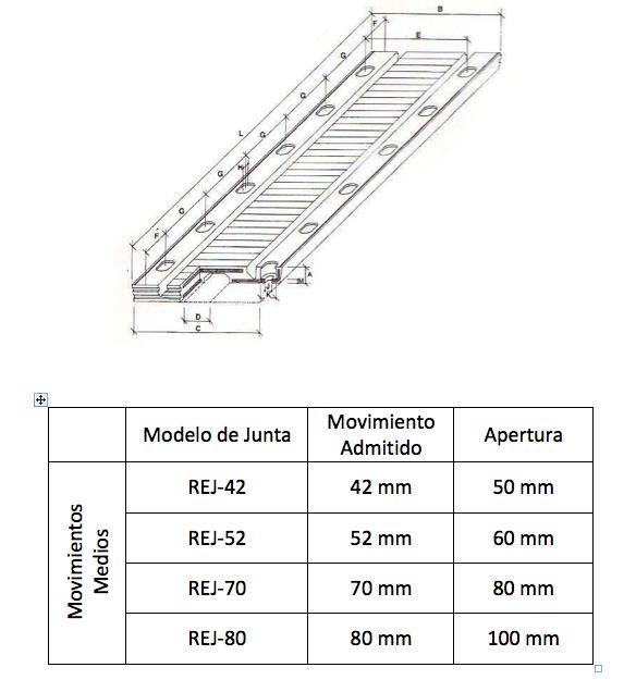 Juntas de Dilatación Puentes Medianos a Grandes Movimientos (Hasta ...
